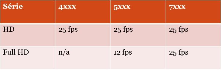 Porovnanie HCVR / XVR zariadenie.